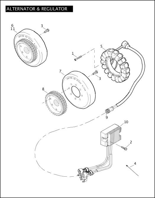 ALTERNATOR & REGULATOR|2010 Sportster Models Parts Catalog